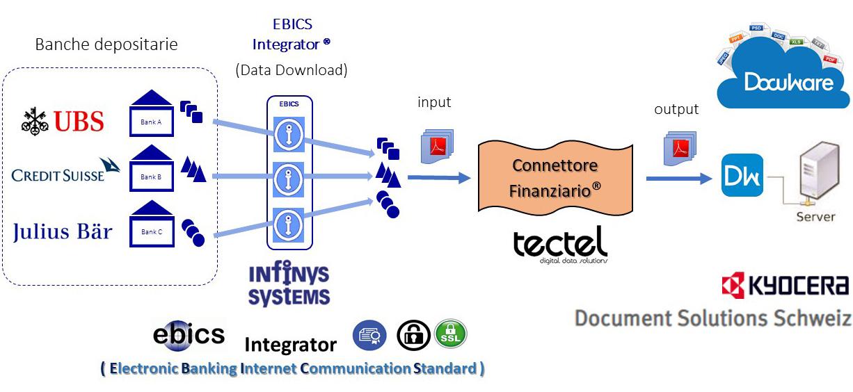 Connettore-finanziario-per-Gestori-patrimoniali-indipendenti-Tectel